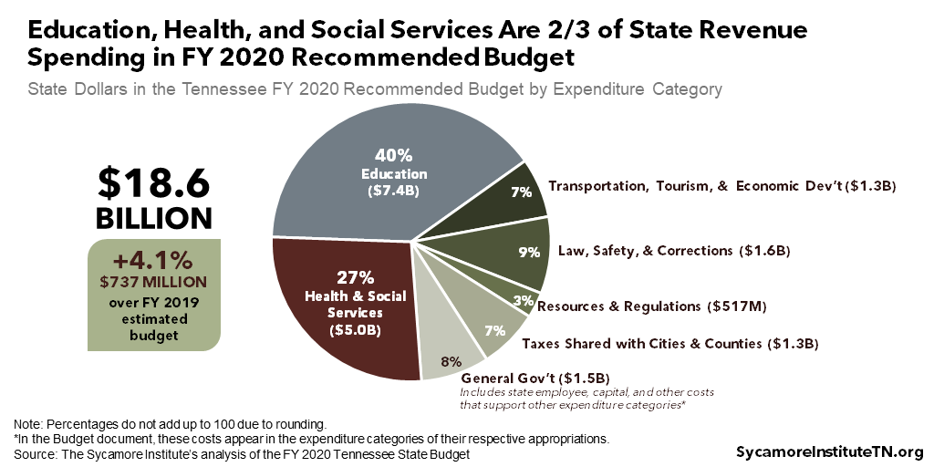 Education, Health, and Social Services Are Two-Thirds of State Revenue Spending in FY 2020 Recommended Budget
