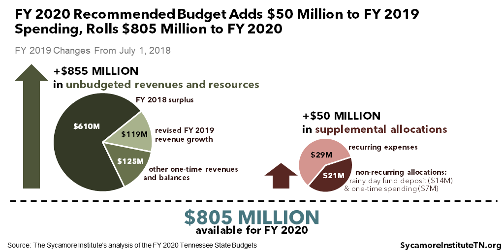 FY 2020 Recommended Budget Adds $50 Million to FY 2019 Spending, Rolls $805 Million to FY 2020