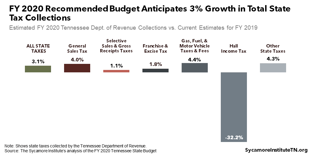 FY 2020 Recommended Budget Anticipates 3% Growth in Total State Tax Collections