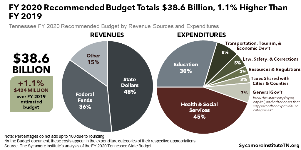 FY 2020 Recommended Budget Totals $38.6 Billion, 1.1% Higher Than FY 2019