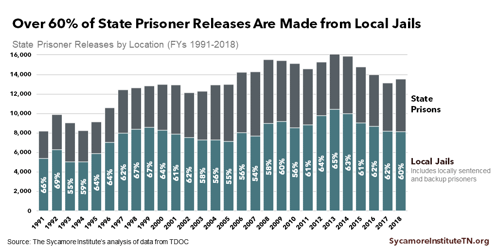 Over 60% of State Prisoner Releases Are Made from Local Jails