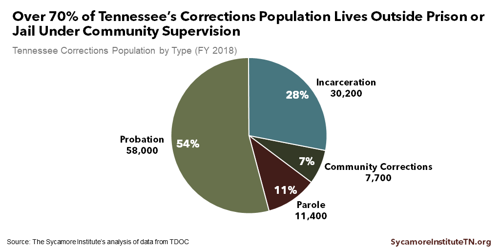 Community Supervision, Prison Releases, and Recidivism in