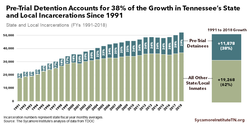 Pre-Trial Detention Accounts for 38% of the Growth in Tennessee's State and Local Incarcerations Since 1991