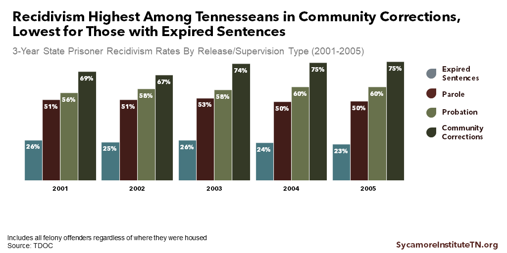 Recidivism Highest Among Tennesseans in Community Corrections, Lowest for Those with Expired Sentences