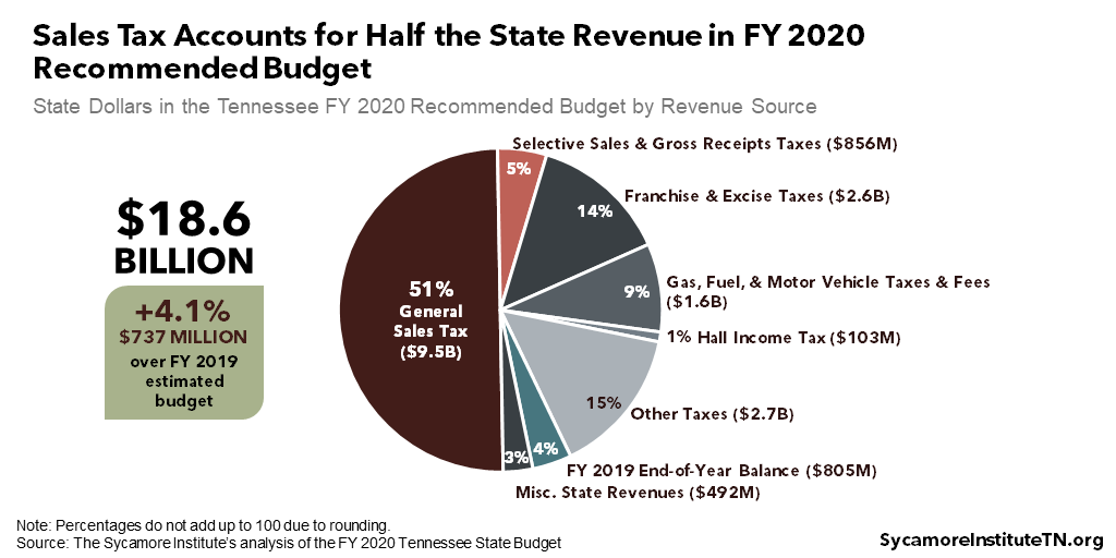 Sales Tax Accounts for Half the State Revenue in FY 2020 Recommended Budget