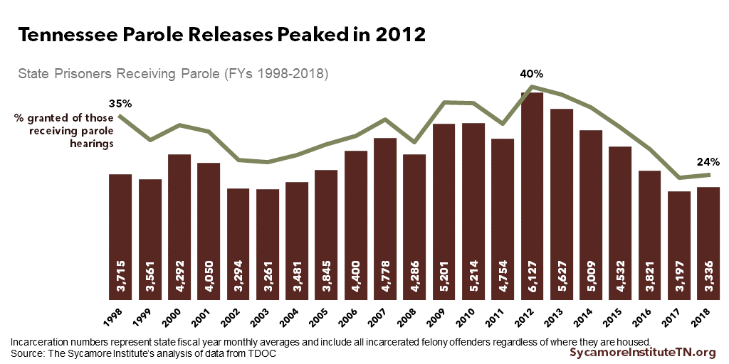 Tennessee Parole Releases Peaked in 2012