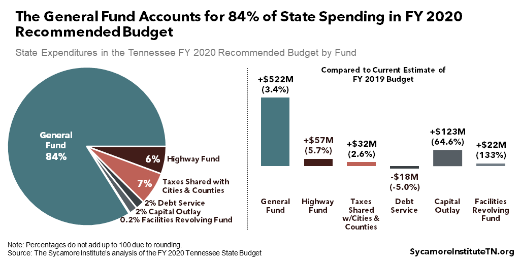 The General Fund Accounts for 84% of State Spending in FY 2020 Recommended Budget