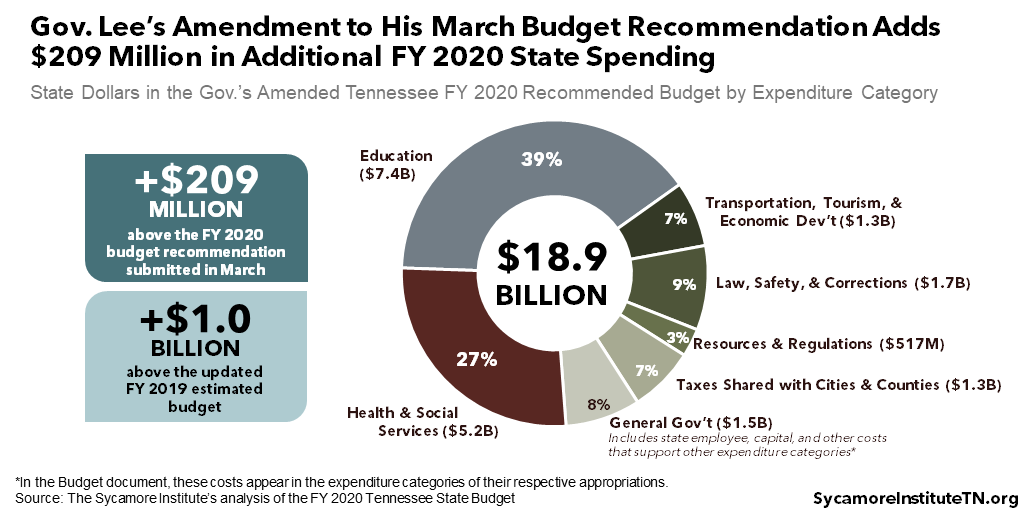 Gov. Lee's Amendment to His March Budget Recommendation Adds $209 Million in Additional FY 2020 State Spending