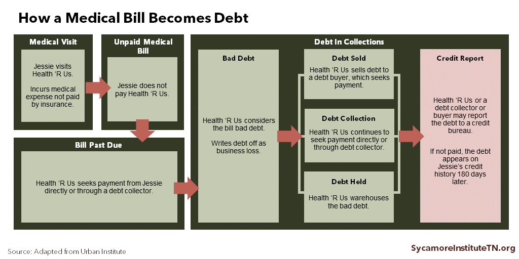 How a Medical Bill Becomes Debt