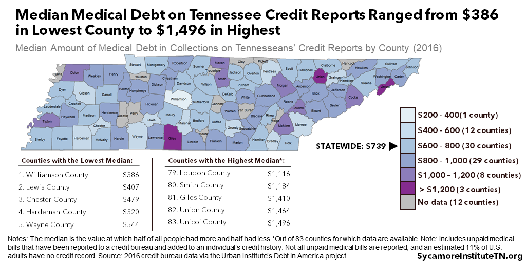 Median Medical Debt on Tennessee Credit Reports Ranged from $386 in Lowest County to $1,496 in Highest