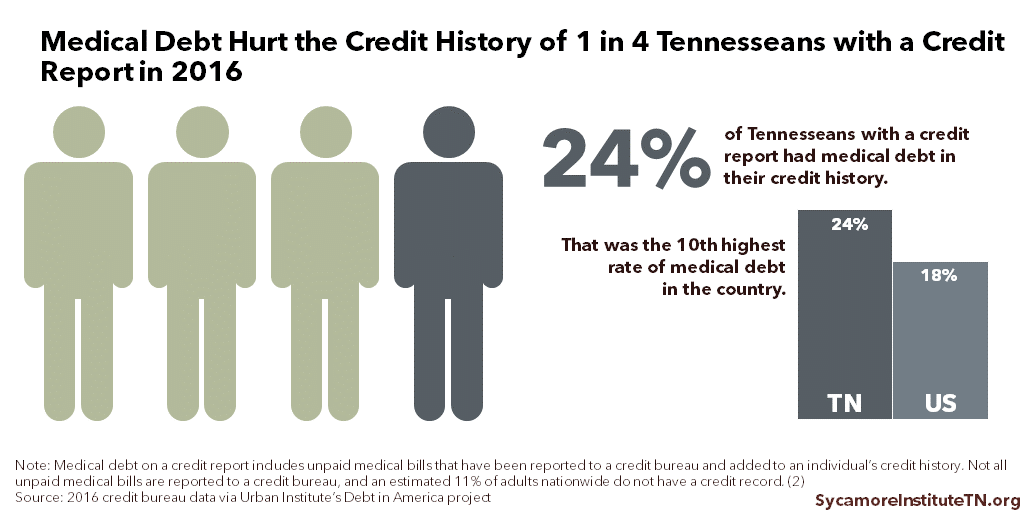 Medical Debt Hurt the Credit History of 1 in 4 Tennesseans with a Credit Report in 2016