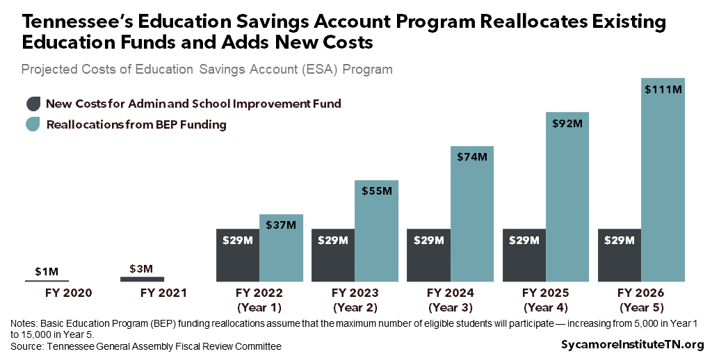 Tennessee's Education Savings Account Program Reallocates Existing Education Funds and Adds New Costs