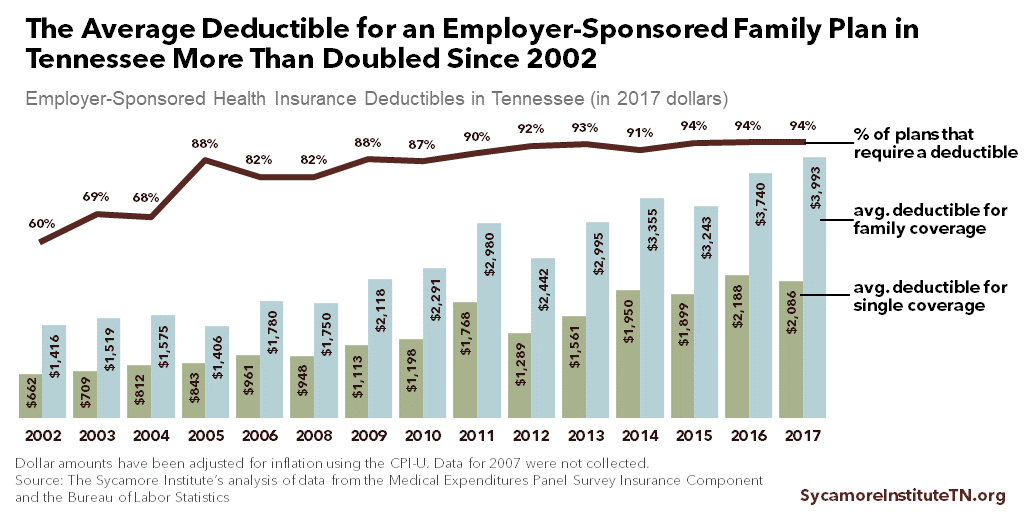 The Average Deductible for an Employer-Sponsored Family Plan in Tennessee More Than Doubled Since 2002