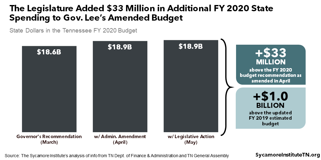 The Legislature Added $33 Million in Additional FY 2020 State Spending to Gov. Lee's Amended Budget