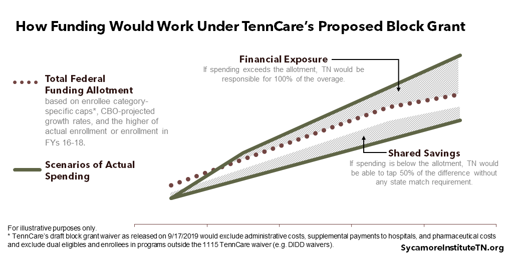 How Funding Would Work Under TennCare's Proposed Block Grant