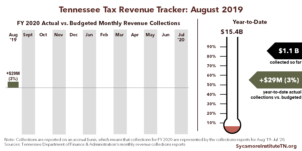 Tennessee Tax Revenue Tracker - August 2019