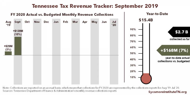 TN Tax Revenue Tracker - September 2019
