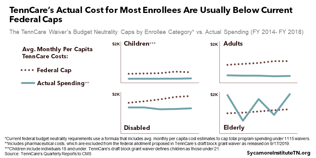 TennCare's Actual Cost for Most Enrollees Are Usually Below Current Federal Caps