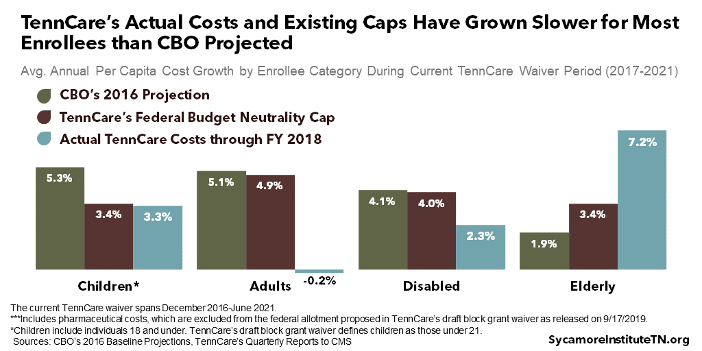 TennCare's Actual Costs and Existing Caps Have Grown Slower for Most Enrollees than CBO Projected