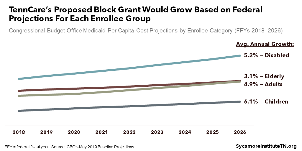 TennCare's Proposed Block Grant Would Grow Based on Federal Projections For Each Enrollee Group