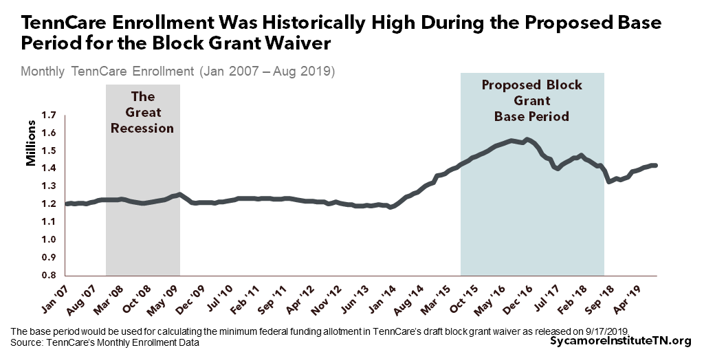 TennCare Enrollment Was Historically High During Proposed Base Period for the Block Grant Waiver