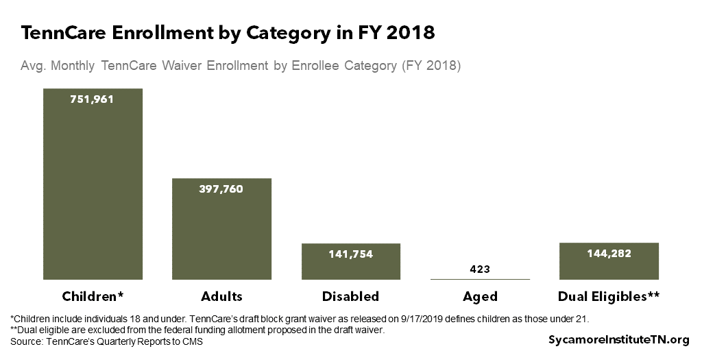 TennCare Enrollment by Category in FY 2018