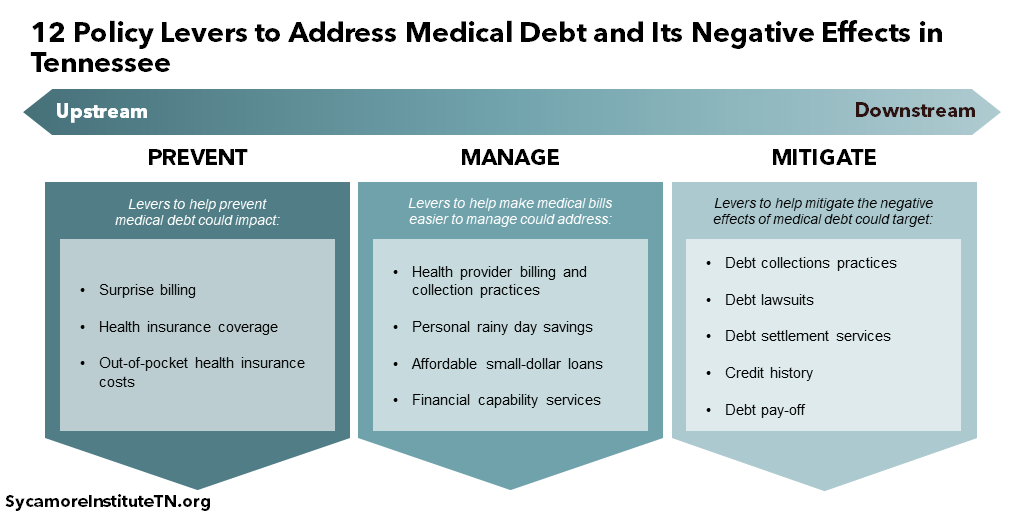 12 Policy Levers to Address Medical Debt and Its Negative Effects in Tennessee
