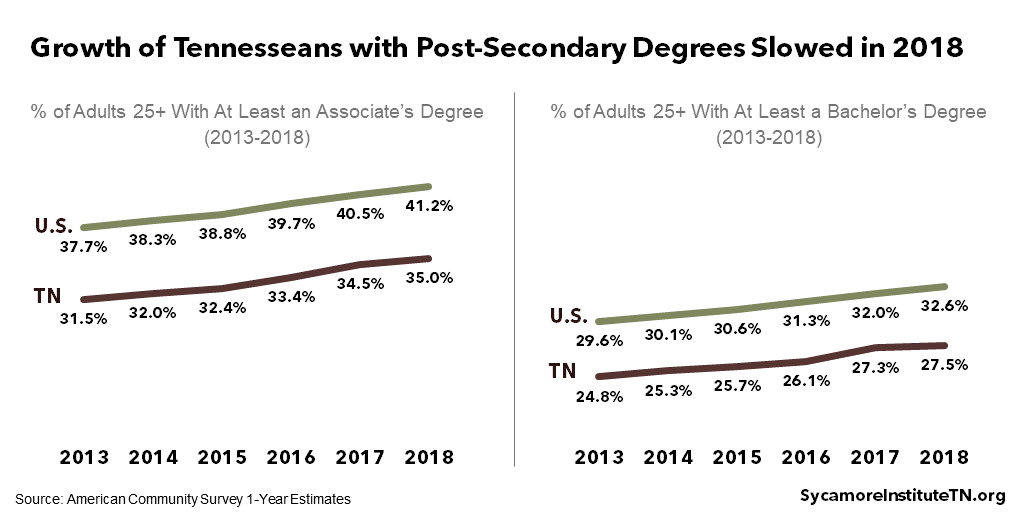 Growth of Tennesseans with Post-Secondary Degrees Slowed in 2018
