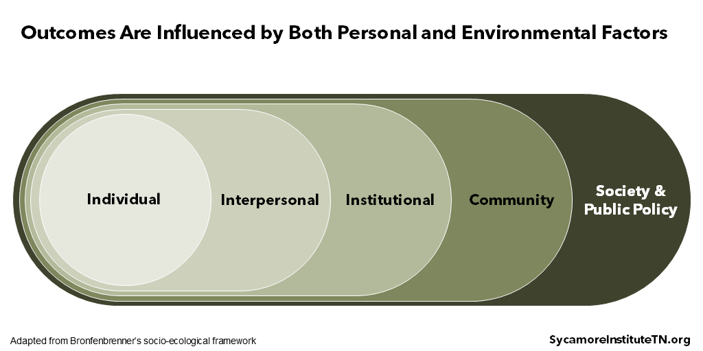 Outcomes Are Influenced by Both Personal and Environmental Factors