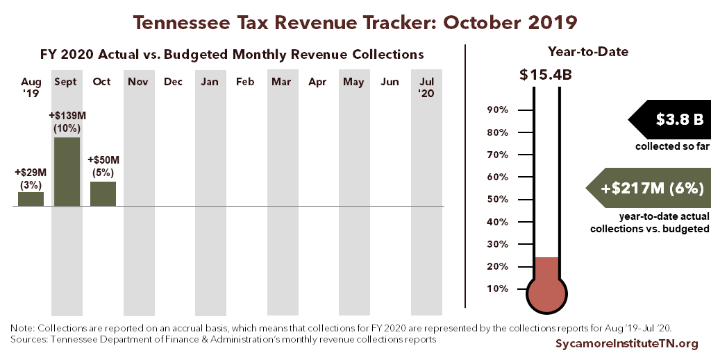 TN Tax Revenue Tracker - October 2019
