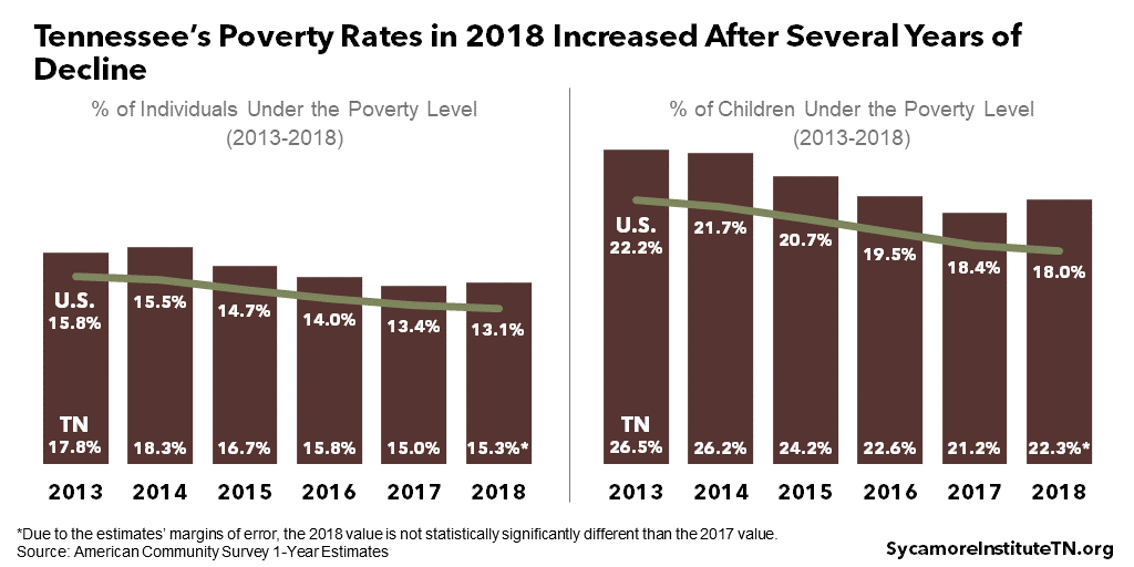 Tennessee's Poverty Rates in 2018 Increased After Several Years of Decline