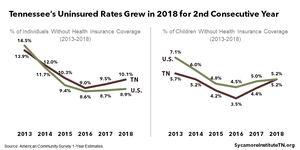 Tennessee's Uninsured Rates Grew in 2018 for 2nd Consecutive Year