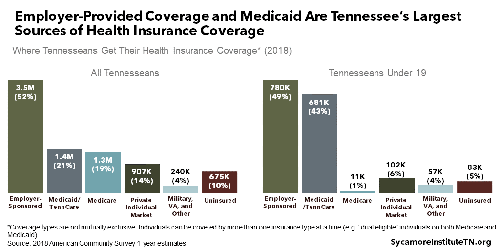 Employer-Provided Coverage and Medicaid Are Tennessee's Largest Sources of Health Insurance Coverage