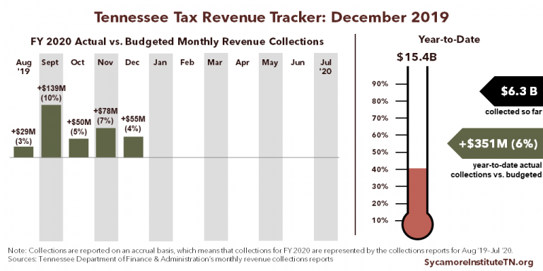TN Tax Revenue Tracker - December 2019