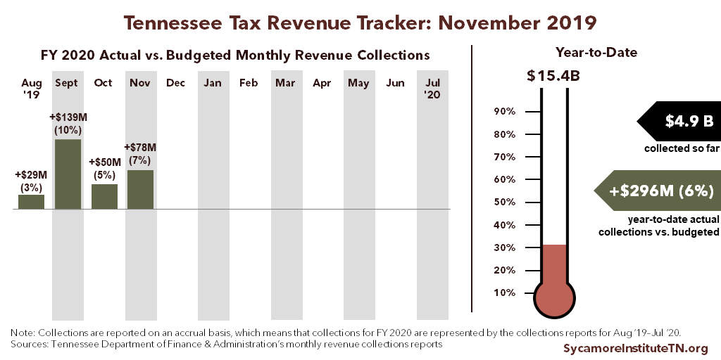 TN Tax Revenue Tracker - November 2019