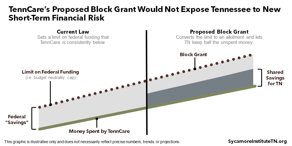 TennCare's Proposed Block Grant Would Not Expose Tennessee to New Short-Term Financial Risk