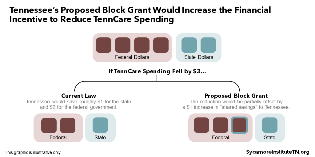 Tennessee's Proposed Block Grant Would Increase the Financial Incentive to Reduce TennCare Spending
