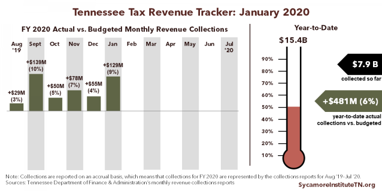 TN Tax Revenue Tracker - January 2020