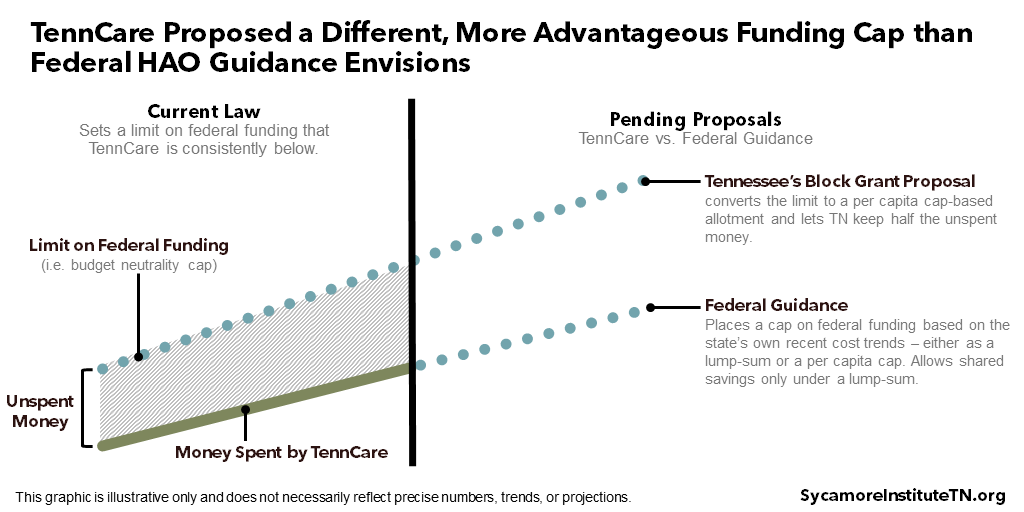 TennCare Proposed a Different, More Advantageous Funding Cap than Federal HAO Guidance Envisions