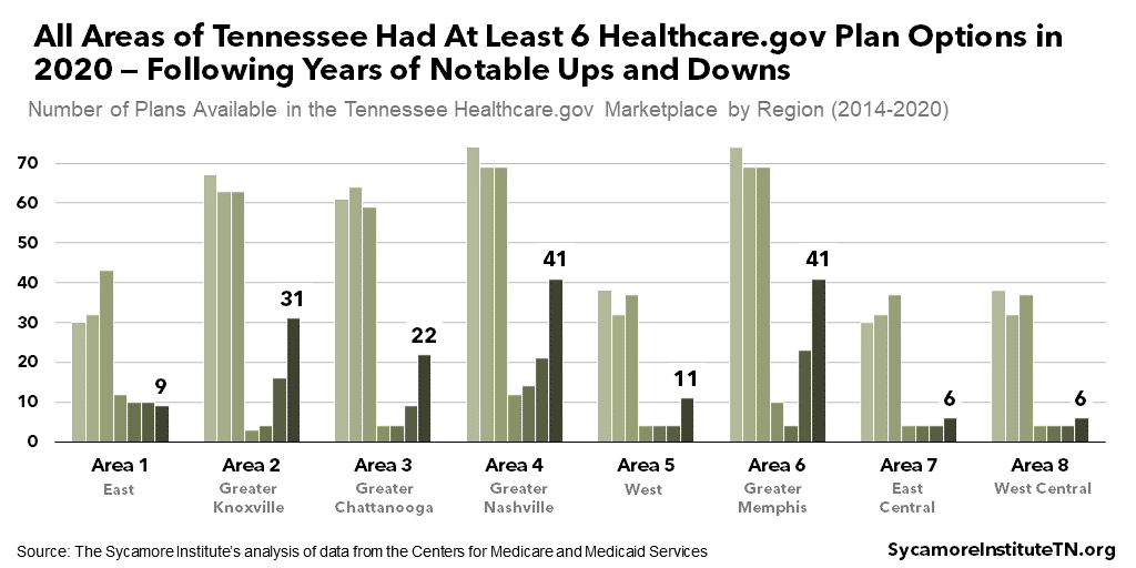 All Areas of Tennessee Had At Least 6 Healthcare.gov Plan Options in 2020 — Following Years of Notable Ups and Downs