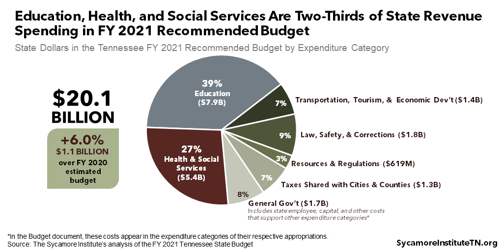 Education, Health, and Social Services Are Two-Thirds of State Revenue Spending in FY 2021 Recommended Budget