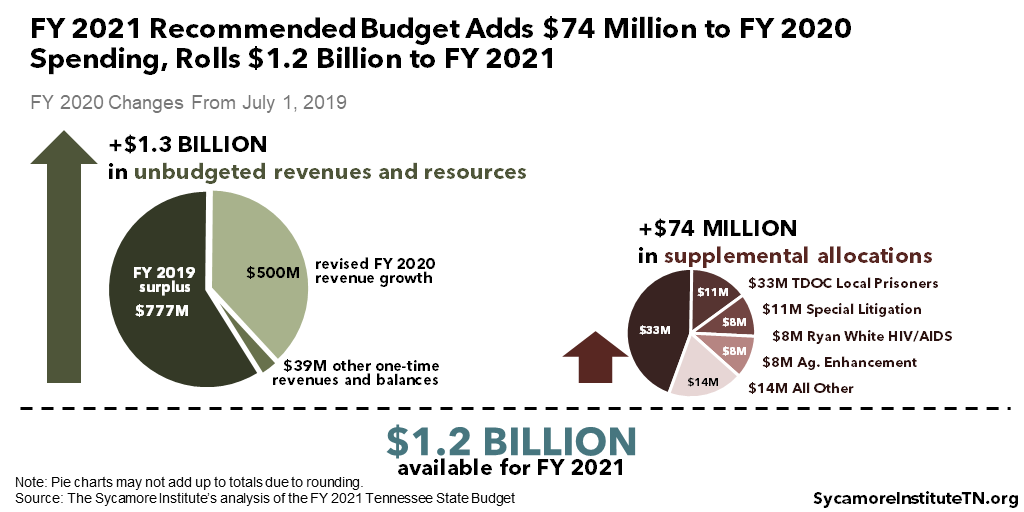 FY 2021 Recommended Budget Adds $74 Million to FY 2020 Spending, Rolls $1.2 Billion to FY 2021