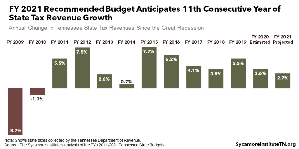 FY 2021 Recommended Budget Anticipates 11th Consecutive Year of State Tax Revenue Growth