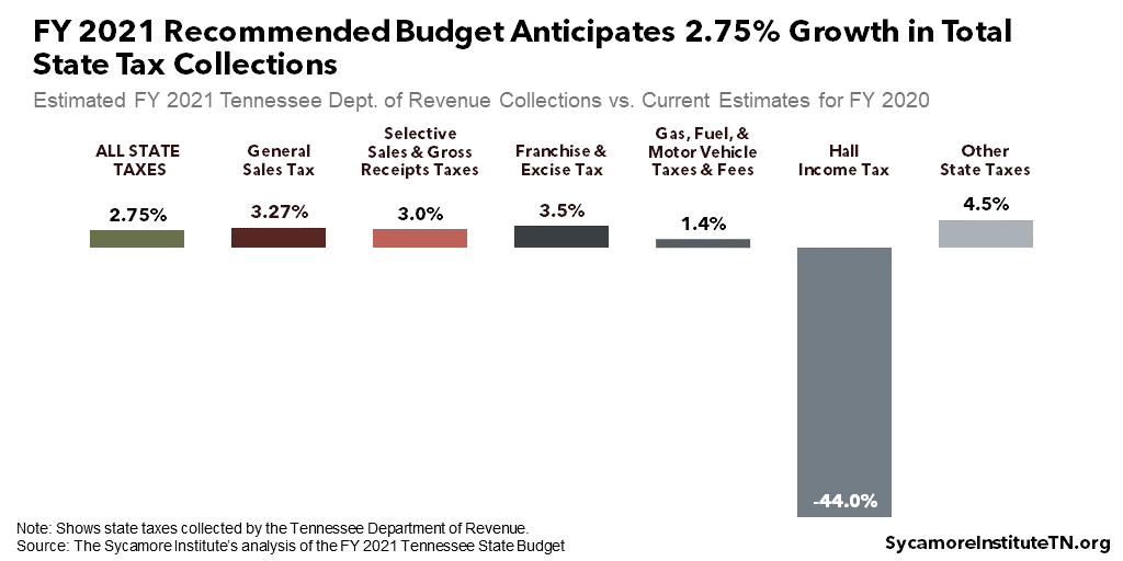FY 2021 Recommended Budget Anticipates 2.75% Growth in Total State Tax Collections