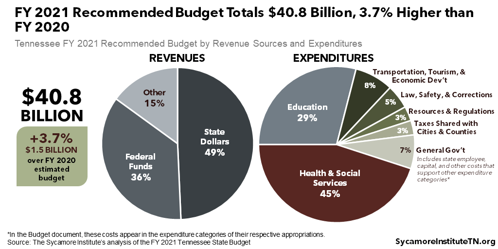 FY 2021 Recommended Budget Totals $40.8 Billion, 3.7% Higher than FY 2020