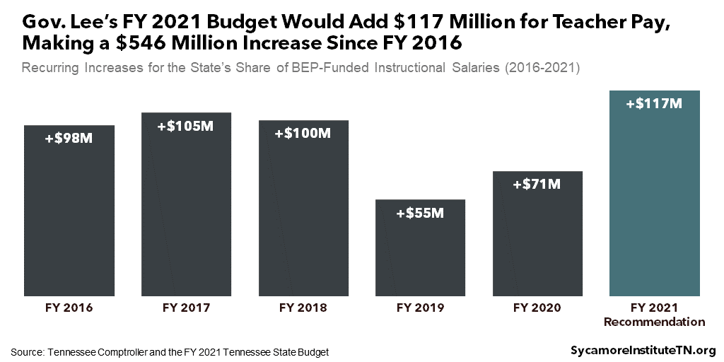 Gov. Lee's FY 2021 Budget Would Add $117 Million for Teacher Pay, Making a $546 Million Increase Since FY 2016