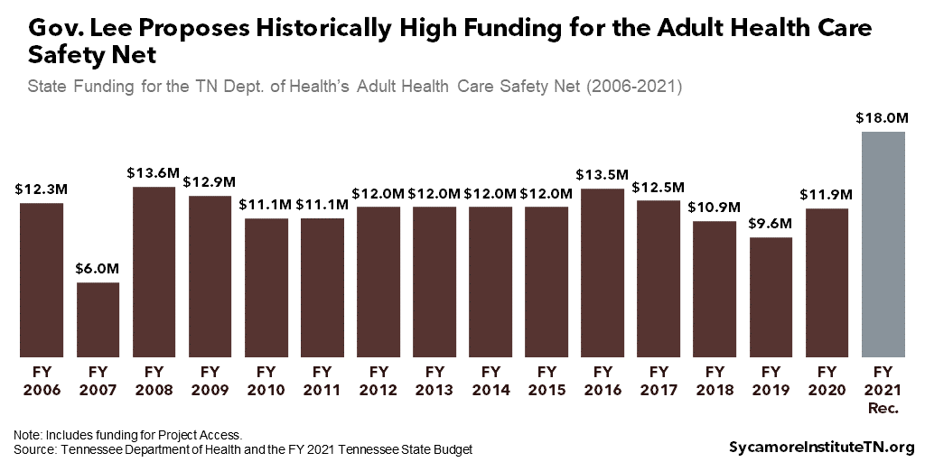 Gov. Lee Proposes Historically High Funding for the Adult Health Care Safety Net