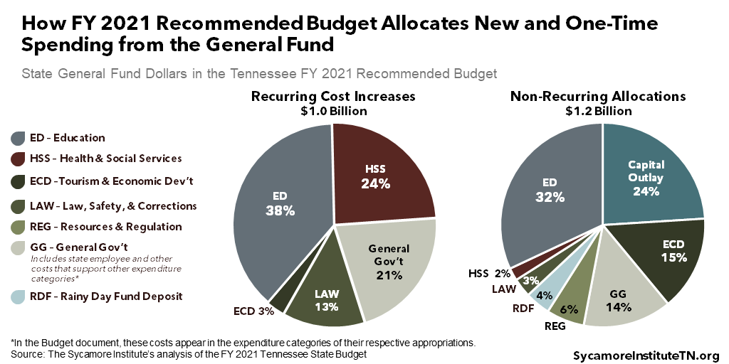 How FY 2021 Recommended Budget Allocates New and One-Time Spending from the General Fund