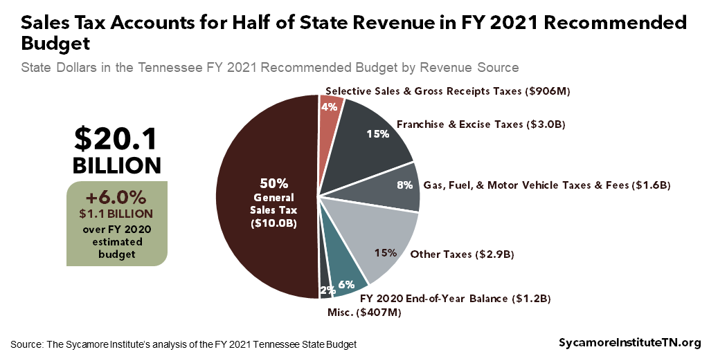Sales Tax Accounts for Half of State Revenue in FY 2021Recommended Budget