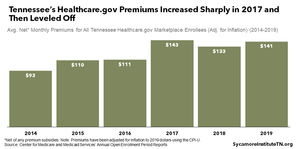 Tennessee's Healthcare.gov Premiums Increased Sharply in 2017 and Then Leveled Off